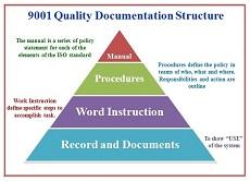 Структура процессной документации